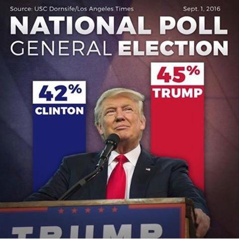 Ouf bonne nouvelle ! Donald Trump dépasse la cinglée Clinton dans les sondages