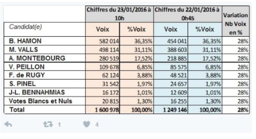 Enorme fraude électorale du PS, prêts à tout pour entuber Valls et Montebourg