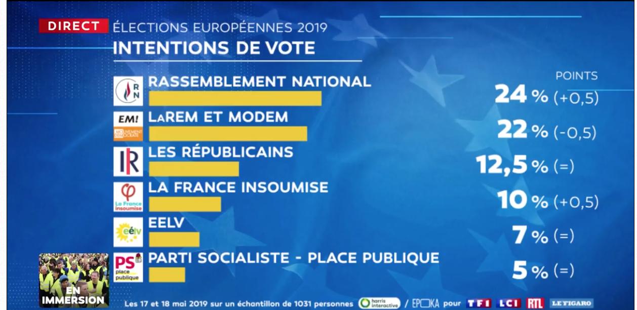 Le RN largement en tête devant LREM : ultime manipulation de Macron ou bien réalité ?