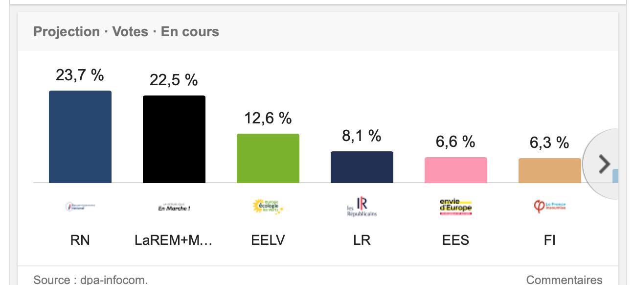 Macron perd la face, certes, mais l'écart aurait pu être plus important !