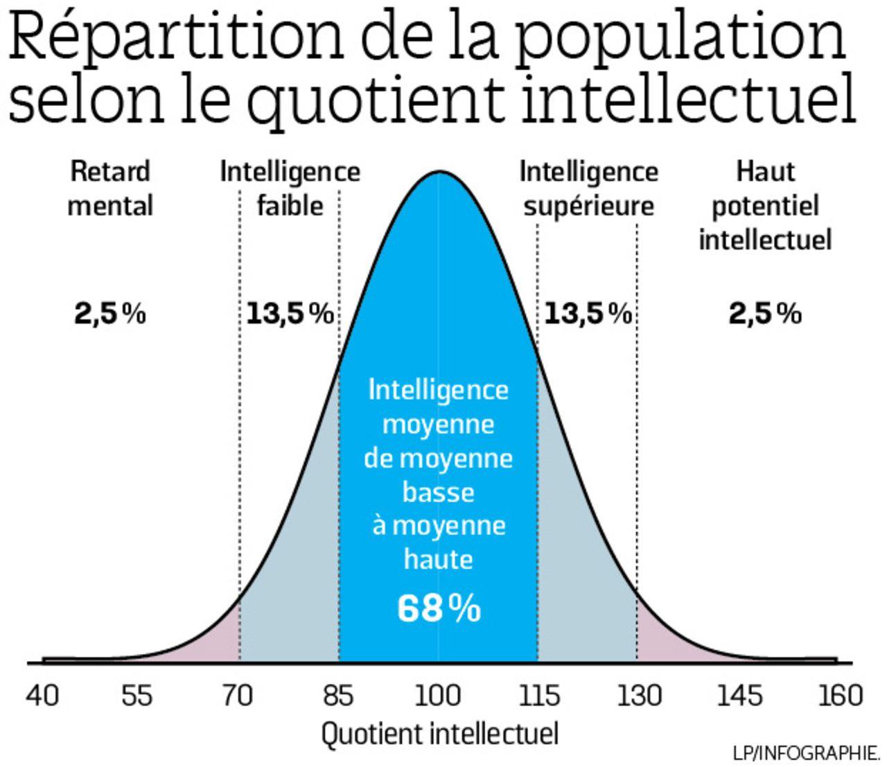 Les différences nationales en intelligence sont-elles génétiques?