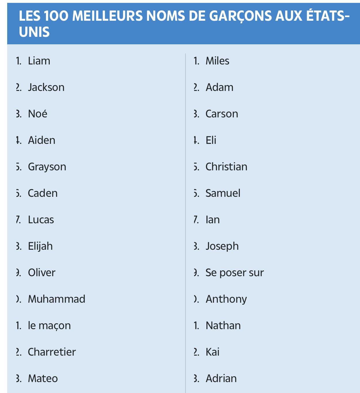 Même aux Etats-Unis, la peste verte prolifère : Mohamed entre dans le top 10 des prénoms les plus donnés