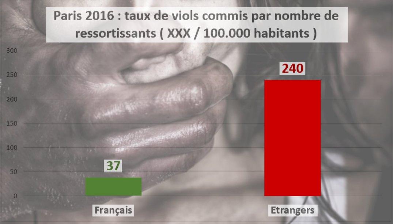 Paris : les étrangers commettent 6 fois plus de viols que les Français