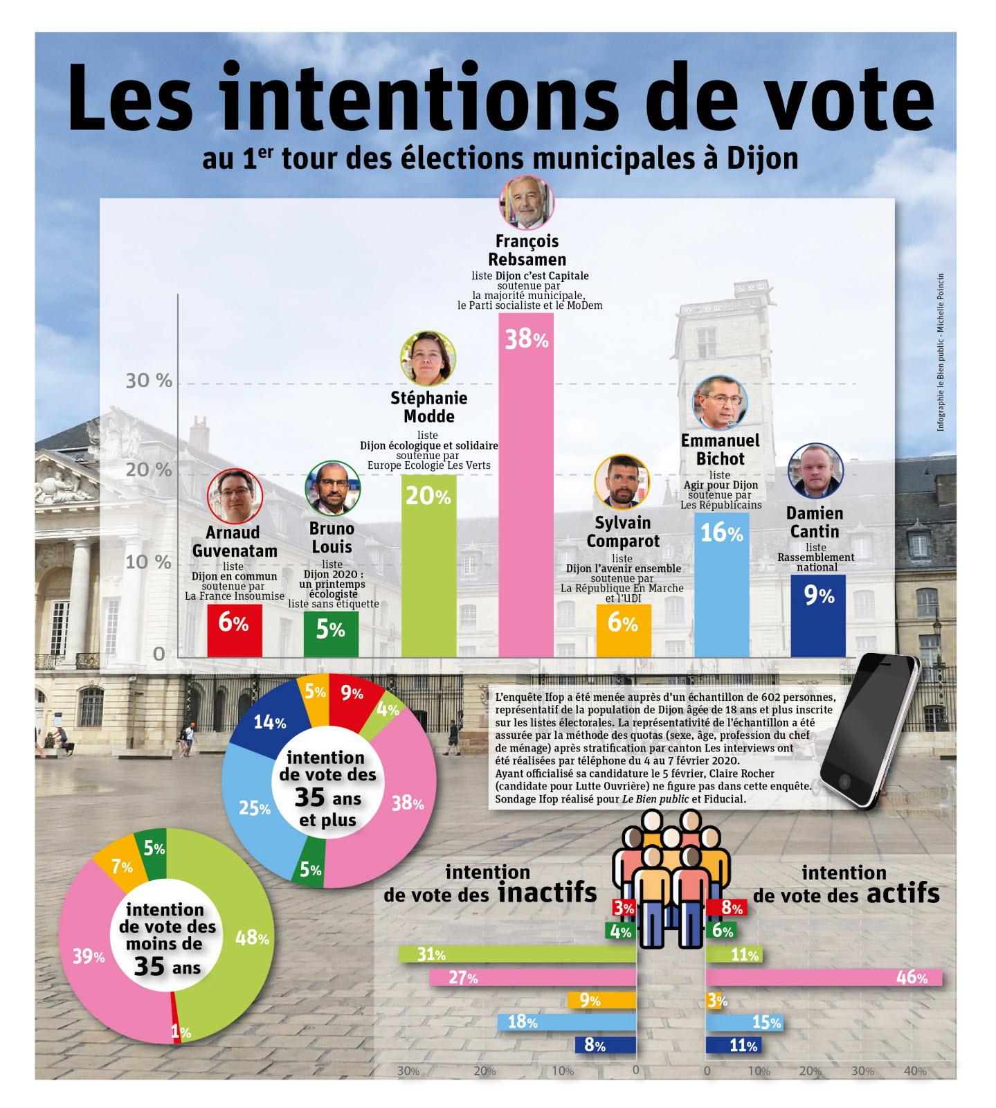 La claque pour Macron, grand perdant des municipales dans les grandes villes ? Son «territoire» pourtant…