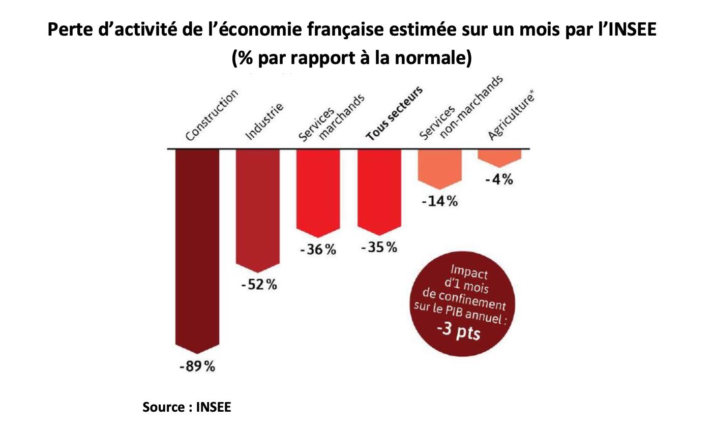 Pour sauver la France de la coronadépression : ré-injecter de la monnaie, donner au lieu de prêter